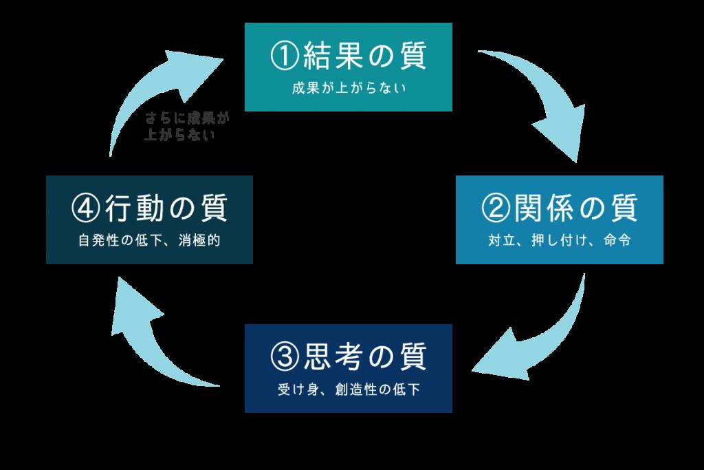 マイケルキム「組織の成功循環モデル」