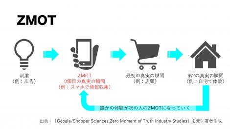 ZMOT/ジーモット