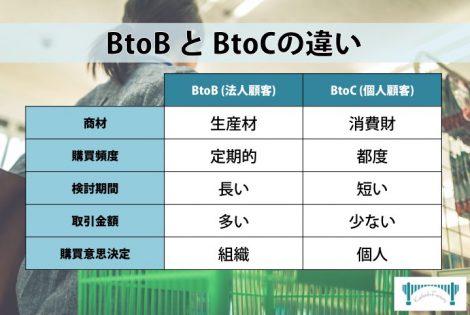 BtoBとBtoCの違い